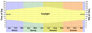 Bottom section of climate chart